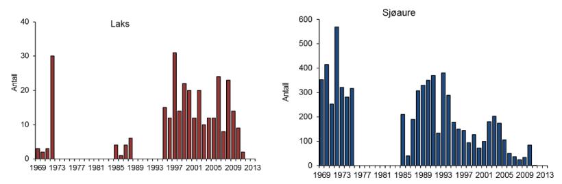 Fangststatistikk_1969_til_2013